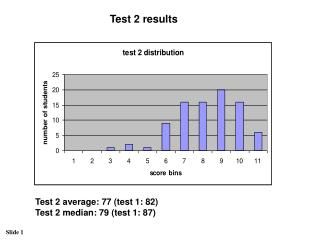 Test 2 results