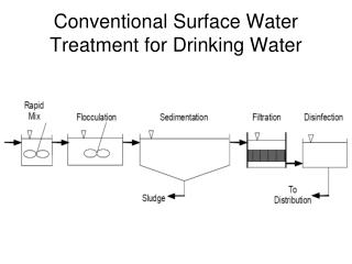 Conventional Surface Water Treatment for Drinking Water