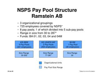 NSPS Pay Pool Structure Ramstein AB
