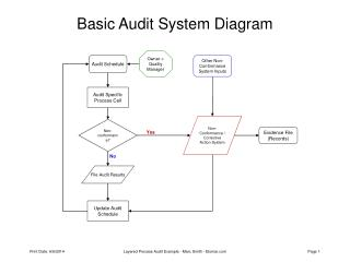 Basic Audit System Diagram