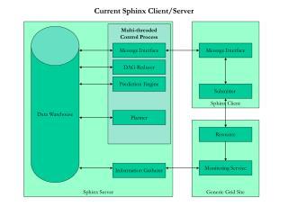 Sphinx Server