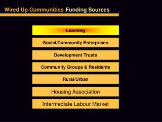 Wired Up Communities Funding Sources