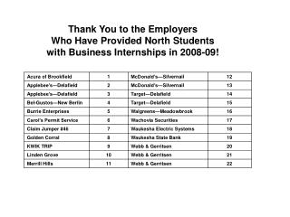 Thank You to the Employers  Who Have Provided North Students  with Business Internships in 2008-09!