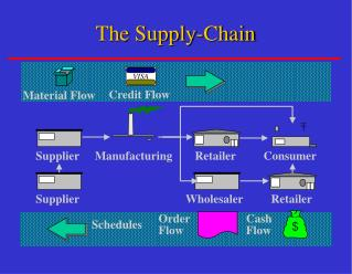 The Supply-Chain