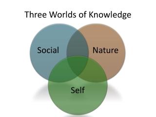 Three Worlds of Knowledge