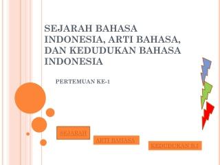 SEJARAH BAHASA INDONESIA, ARTI BAHASA, DAN KEDUDUKAN BAHASA