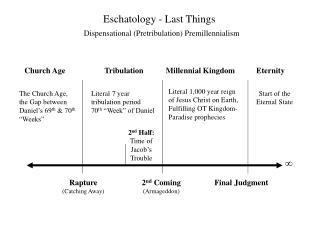 Eschatology - Last Things