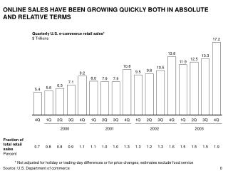ONLINE SALES HAVE BEEN GROWING QUICKLY BOTH IN ABSOLUTE AND RELATIVE TERMS