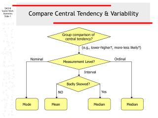 Compare Central Tendency & Variability