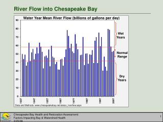River Flow into Chesapeake Bay