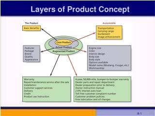 Layers of Product Concept