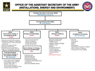 OFFICE OF THE ASSISTANT SECRETARY OF THE ARMY (INSTALLATIONS, ENERGY AND ENVIRONMENT)