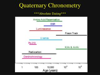 Quaternary Chronometry ***Absolute Dating***