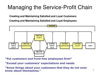 Managing the Service-Profit Chain