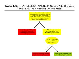 TABLE 1. CURRENT DECISION-MAKING PROCESS IN END-STAGE DEGENERATIVE ARTHRITIS OF THE KNEE