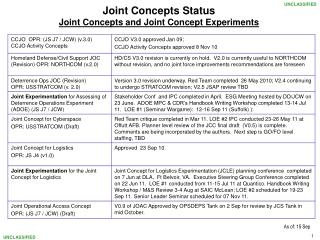 Joint Concepts Status Joint Concepts and Joint Concept Experiments