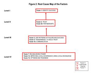 Figure 2: Root Cause Map of the Factors