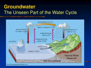 Groundwater The Unseen Part of the Water Cycle