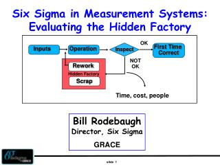 Six Sigma in Measurement Systems: Evaluating the Hidden Factory