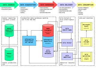 Brio Portal & Brio Intelligence AIX