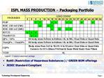 ISPL MASS PRODUCTION   Packaging Portfolio