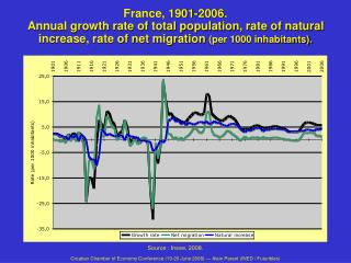 France, 1901-2006. Annual growth rate of total population, rate of natural increase, rate of net migration per 1000 inha