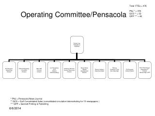 Operating Committee/Pensacola
