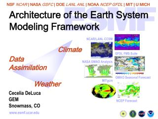 Architecture of the Earth System  Modeling Framework