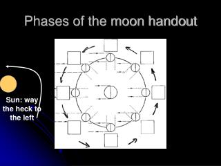 Phases of the moon handout