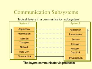 Communication Subsystems