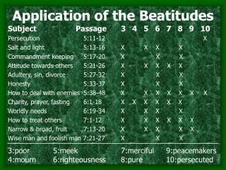 Application of the Beatitudes