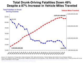 Total Fatalities in Drunk Driving Crashes