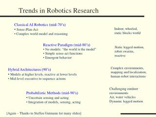 Trends in Robotics Research