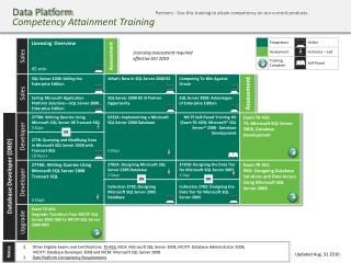 Data Platform Competency Attainment Training