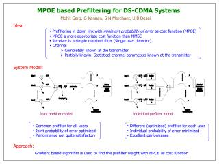 Gradient based algorithm is used to find the prefilter weight with MPOE as cost function