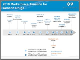 2010 Marketplace Timeline for Generic Drugs