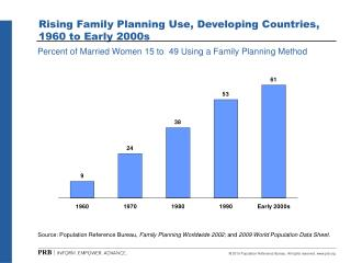 Rising Family Planning Use, Developing Countries, 1960 to Early 2000s