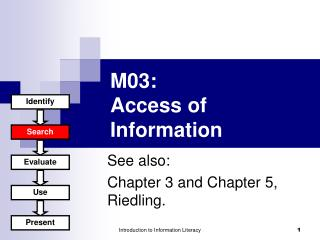M0 3 : Access of Information
