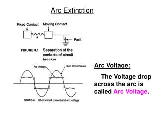 Arc Voltage:     The Voltage drop across the arc is called  Arc Voltage .