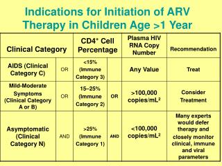 Indications for Initiation of ARV Therapy in Children Age >1 Year