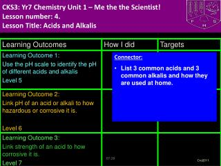 CKS3: Yr7 Chemistry Unit 1 – Me the the Scientist! Lesson number: 4. Lesson Title: Acids and Alkalis