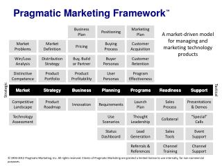 "Pragmatic Marketing Framework â""¢"