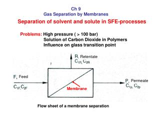 Ch 9 Gas Separation by Membranes