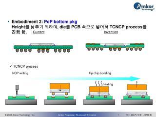 Embodiment 2: PoP bottom pkg Height 를 낮추기 위하여 , die 를 PCB 속으로 넣어서 TCNCP process 를 진행 함 .