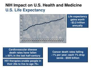 NIH Impact on U.S. Health and Medicine U.S. Life Expectancy