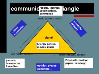 Communications triangle