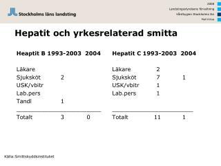 Hepatit och yrkesrelaterad smitta