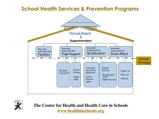 The Center for Health and Health Care in Schools www.healthinschools.org