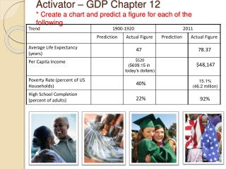 Activator – GDP Chapter 12 * Create a chart and predict a figure for each of the following