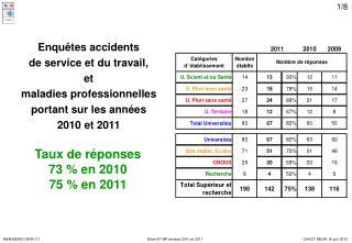 Enquêtes accidents de service et du travail, et maladies professionnelles portant sur les années 2010 et 2011
